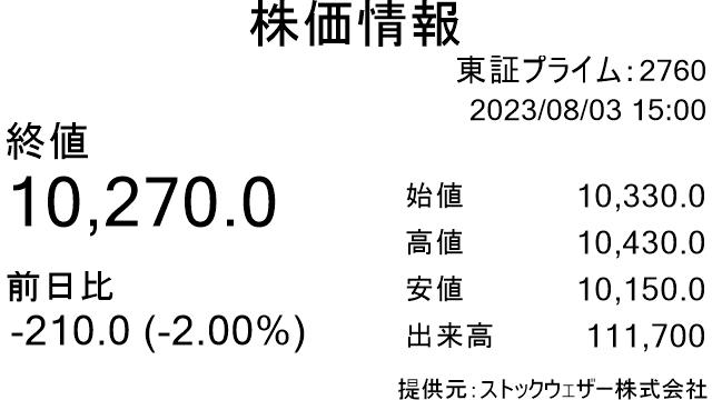 株価 の 東京 エレクトロン